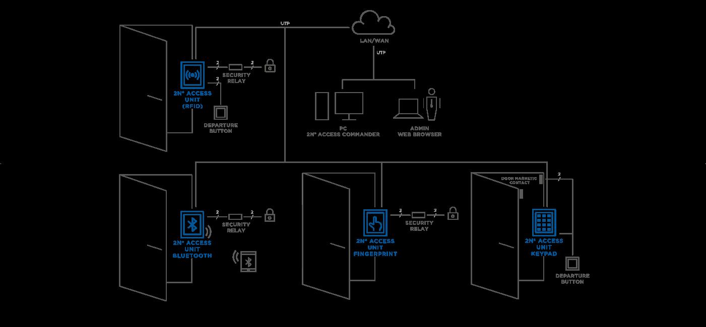 916016 Access Unit Touch Keypad Sisteme De Securitate Genway Intercom Wiring Diagram